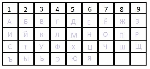 Таблица букв