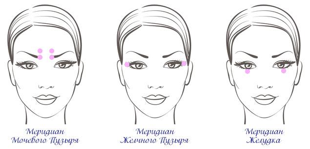 точки на лице