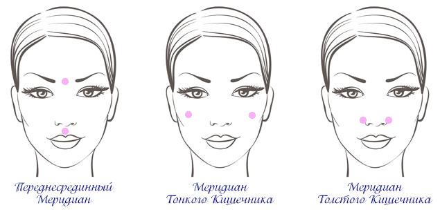 точки на лице меридианы